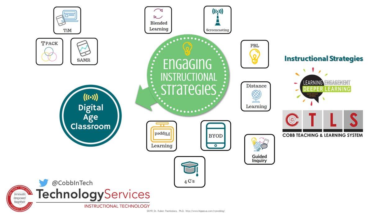 Cobb Digital Age Classroom - Instructional Strategies