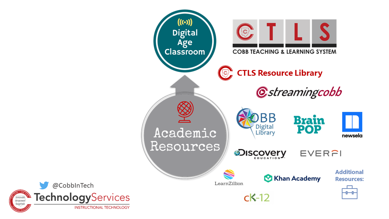 Cobb Digital Age Classroom - Academic Resources