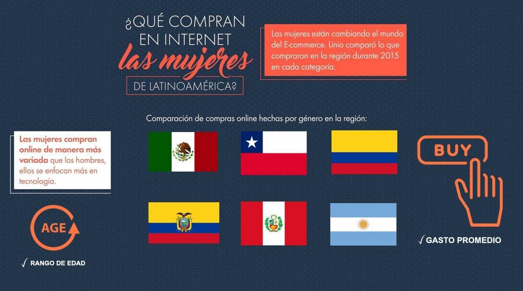 5f83524bd4be Linio: ¿Qué compran en Internet las mujeres latinoamericanas ...