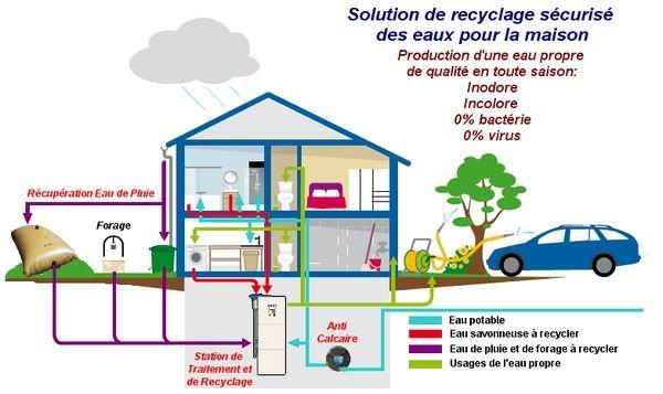 La r cup ration d 39 eau de pluie thinglink - Systeme de recuperation d eau pluviale ...