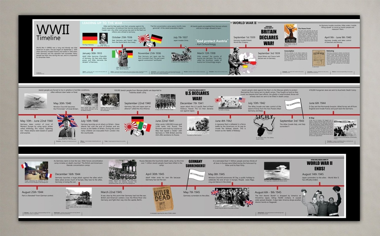 wwii timeline Hitler orders 'aufbau ost', the mobilization of troops as preparation for the invasion of russia aufbau ost (german: building in the east) was the german operational code name for the mobilisation of forces prior to the commencement of.