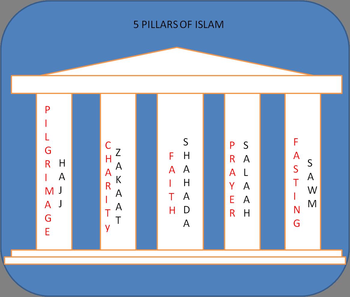 5 Pillars Forrelli