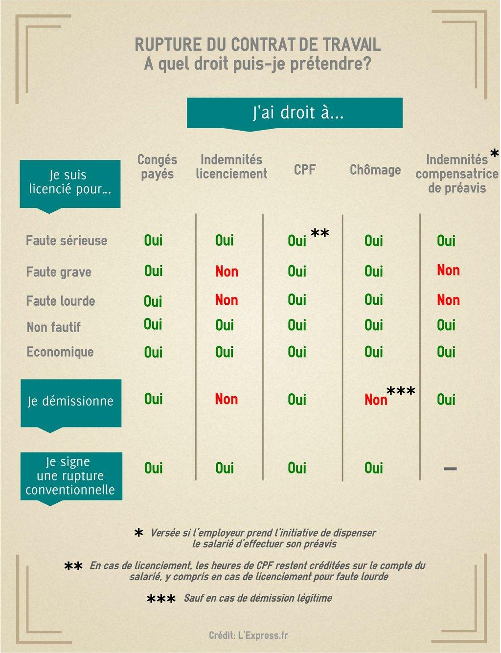 Infographie Indemnites Conges Quels Droits En Cas De