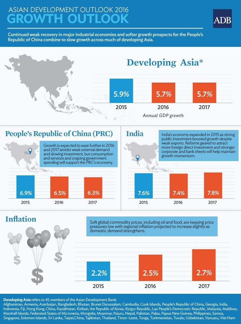 Asian Development Outlook 2016: Growth Outlook