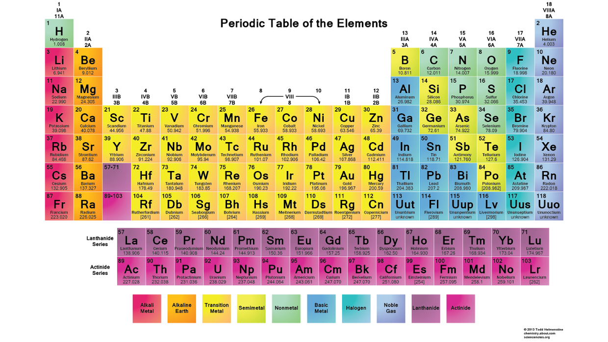 Periodic table thinglink 2 years ago 421 gamestrikefo Image collections