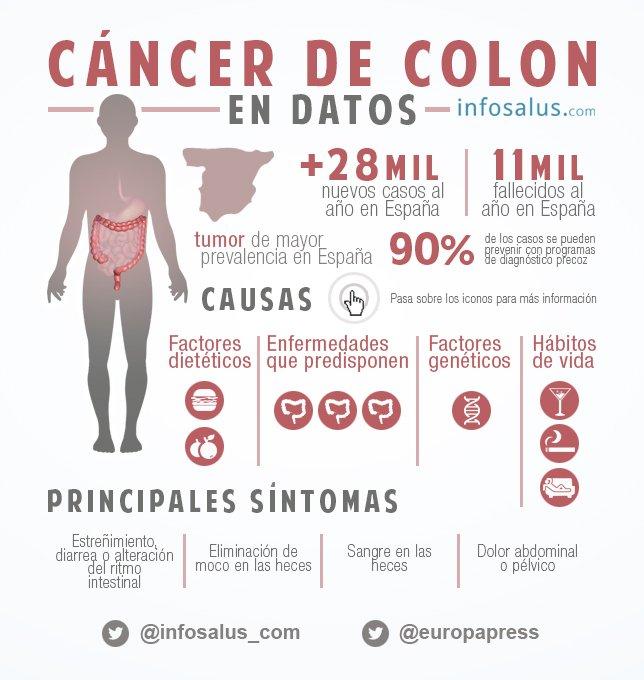 Cancer de colon sintomas iniciales, MONSTER MOSAIC WART REMOVAL cheloo prietena