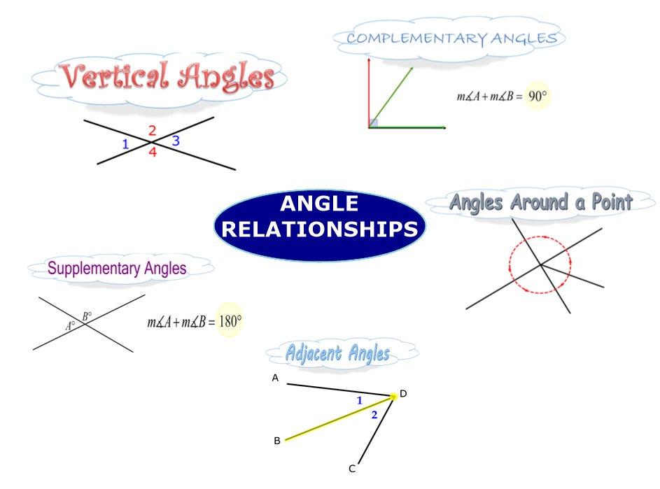 Basic Angle Relationships