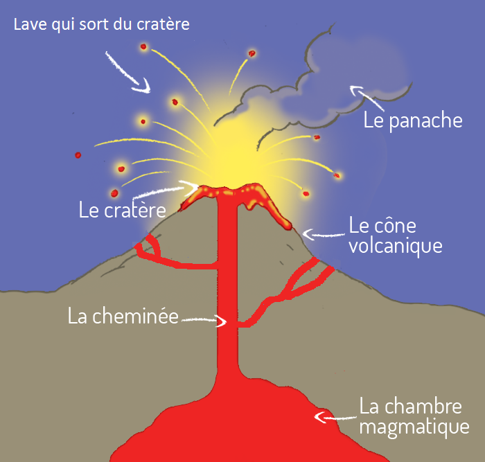 Les volcans thinglink for Chambre magmatique