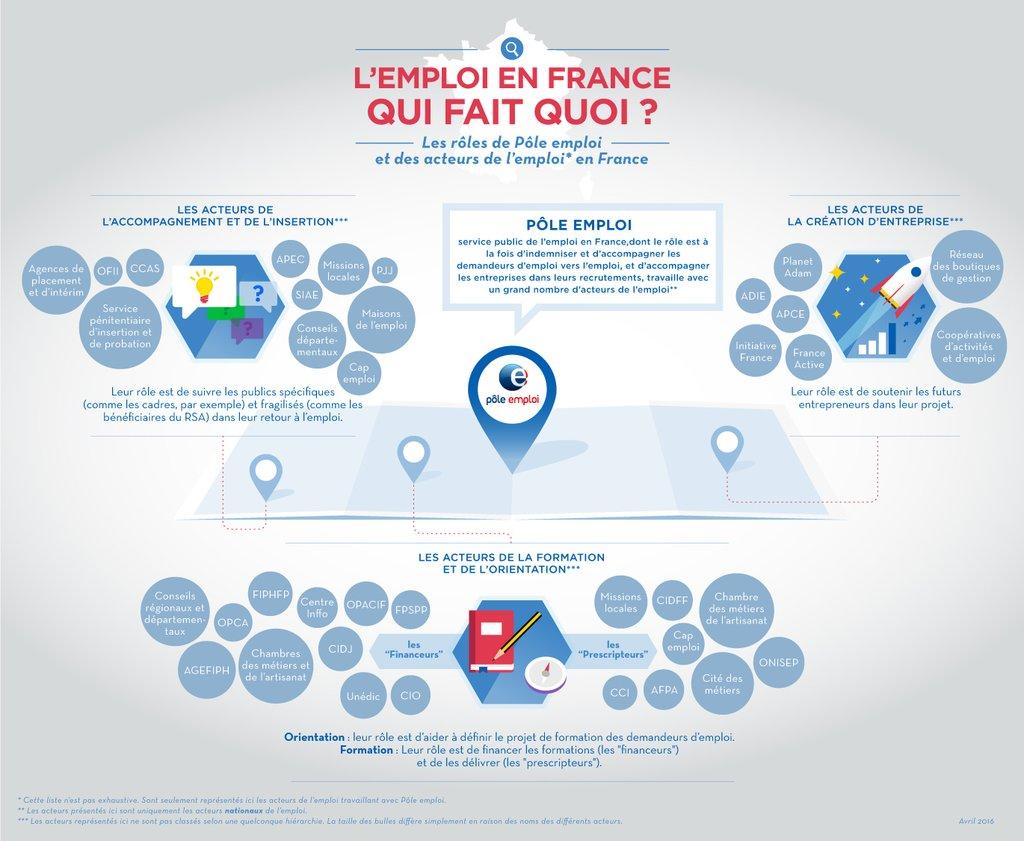 7c366ce76bb Les acteurs de l emploi en France  qui fait quoi   - Pôle emploi ...