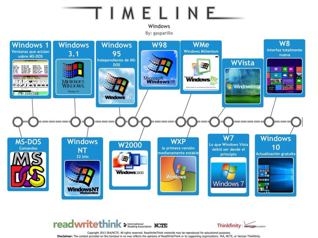 Evoluci 243 N Hist 243 Rica Del Sistema Operativo Windows