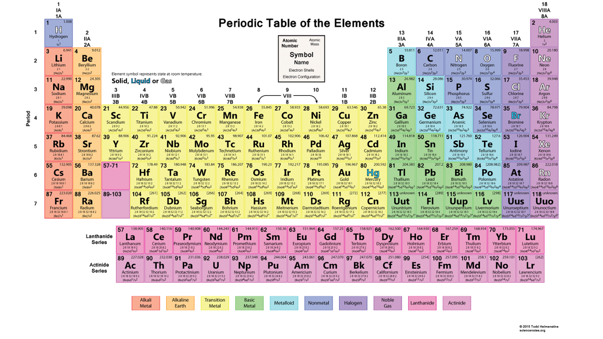 The periodic table of elements thinglink for P table with charges