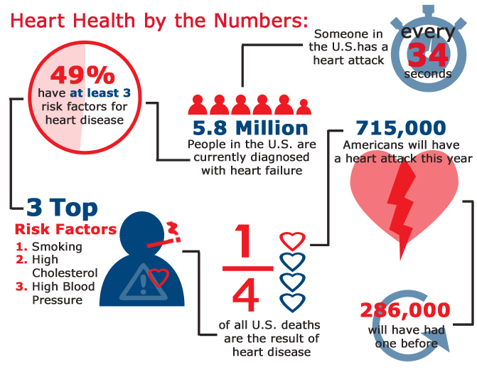an analysis of myocardial infarction also known as heart attack What is myocardial infarction: what is myocardial infarction a blockage of blood flow to the heart muscle, another word for heart attack.