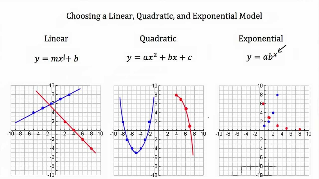 Examples of different graph and equation types. Linear. Q...