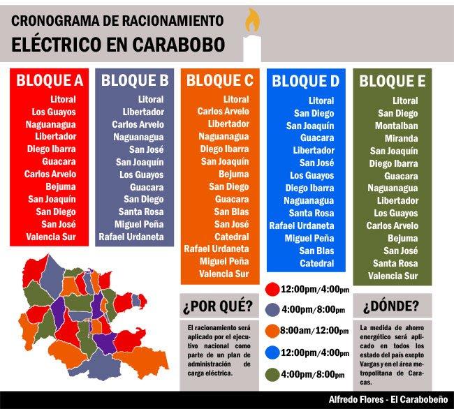 Cronograma de racionamiento eléctrico