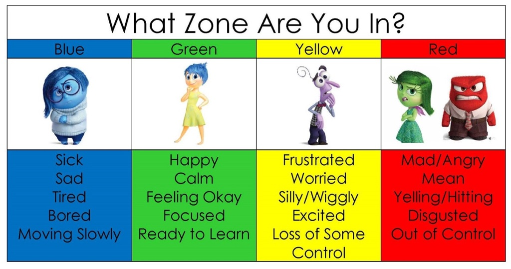 picture relating to Zones of Regulation Printable known as Self-Legislation for Accomplishment