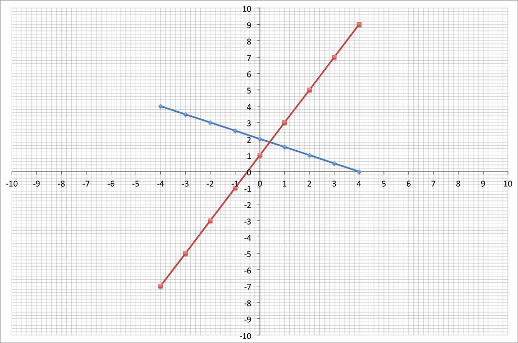 y=-1/2x+2 , y=2x+1