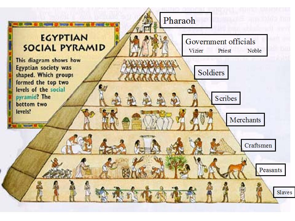 social structure of mesopotamians and egyptians history essay Social and political structures of egyptian and mesopotamian civilizations  political structure of the egyptian civilization the political structure of the egyptian civilizations was highly centralized and had an authoritarian government.