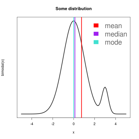 how to find mean medium and mode