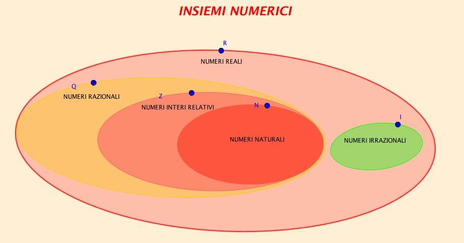 I numeri Irrazionali I, sono tutti i numeri che non si po...