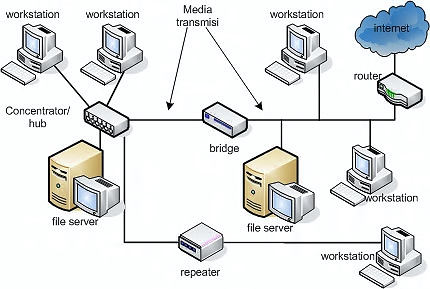 File Server Is A Controlling Computer In A Network That S