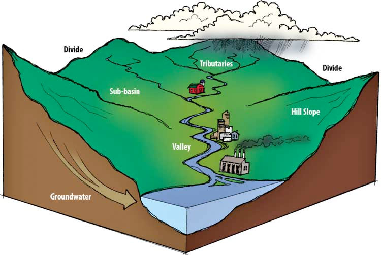 watersheds thinglink