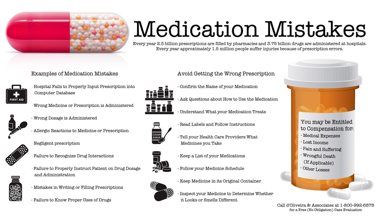 drug errors The most common medication errors in the united states during one time period were the administration of an improper dose, resulting in 41% of fatal medication errors.