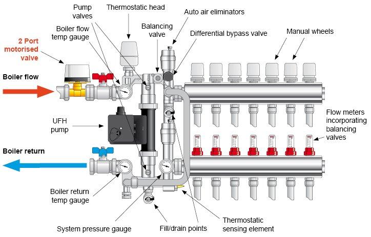 Best Underfloor Heating Repairs Sw19