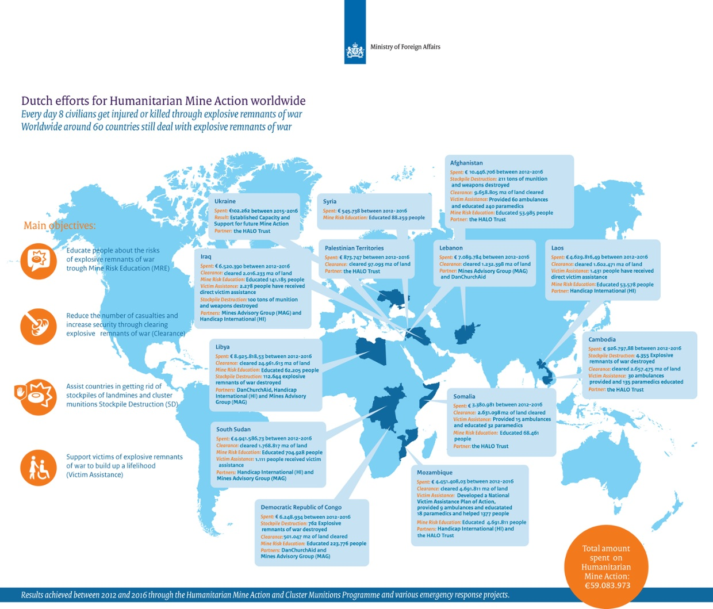 Dutch efforts for Humanitarian Mine Action worldwide
