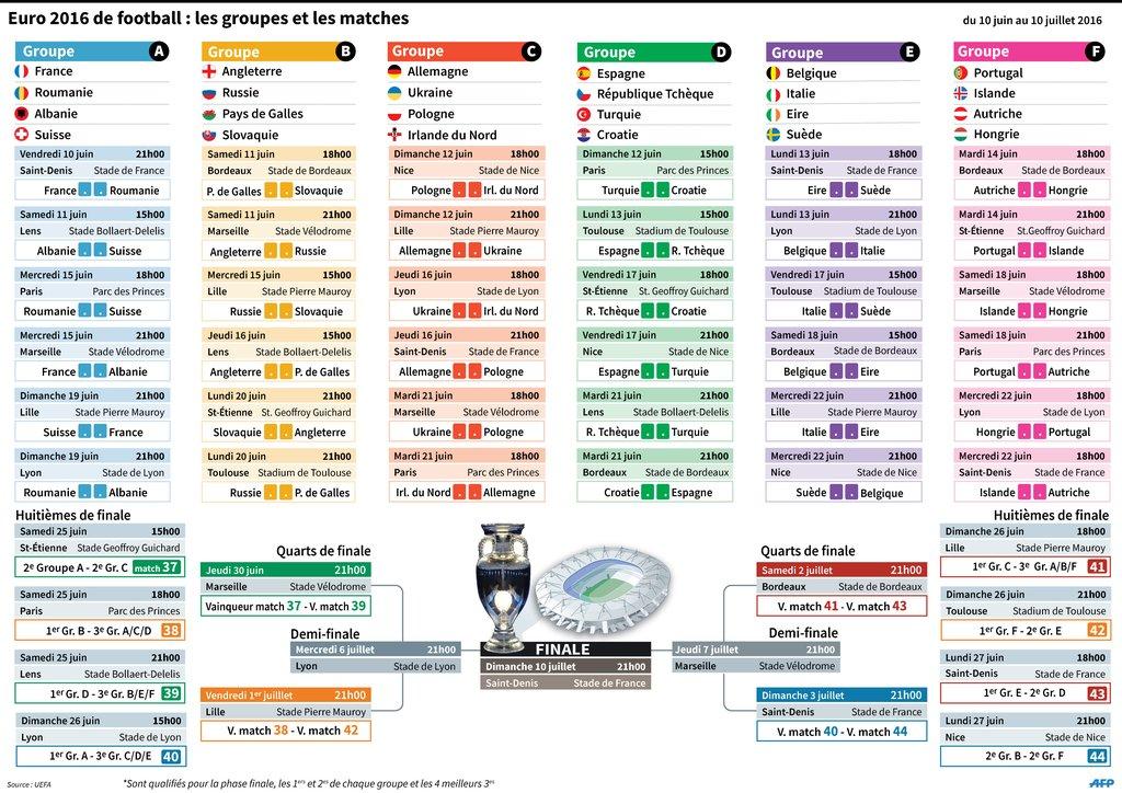 Calendrier Championnat D Europe De Football