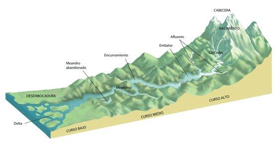 Erosión e sedimentación dos ríos