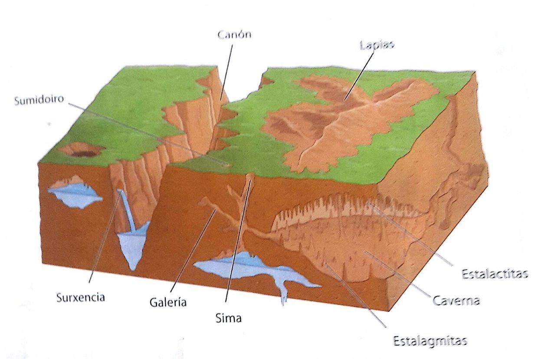Erosión e Sedimentación
