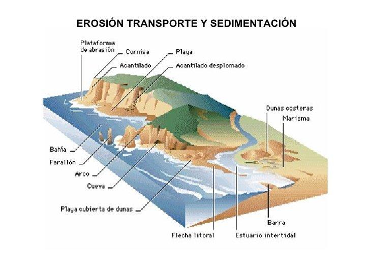Erosión e sedimentación do mar