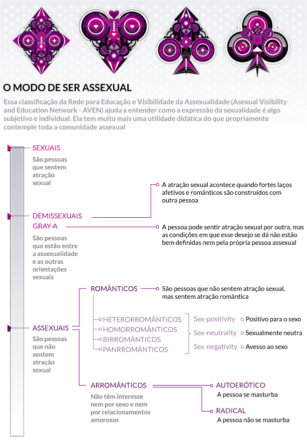 Assexual define