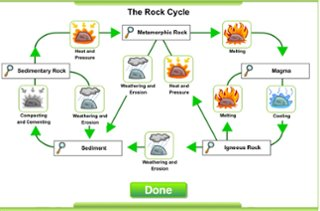 Laelis rock cycle presentation thinglink a rock cycle diagram from the website httplearner interactivesrockcyclerockdiagram ccuart Image collections