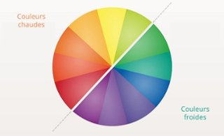 le centre de la peinture est majoritairement consitu des couleurs chaudes dont le rouge le orange et le jaune de plus ont peut voir un dgrad de - Couleurs Chaudes Et Froides En Peinture