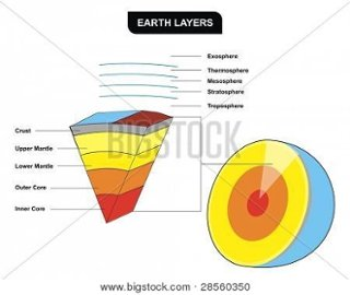 Copy of layers of the earth thinglink it is the physical layer of earth that is composed of strongsolidextremely hot rock is located between asthenosphere and outer core ccuart Gallery
