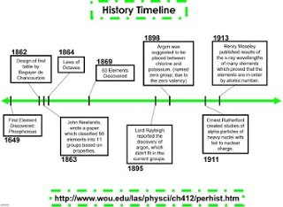 timeline of the periodic table an interactive image thinglink
