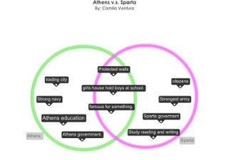 An interactive image thinglink a venn diagram of athens vs sparta ccuart Choice Image