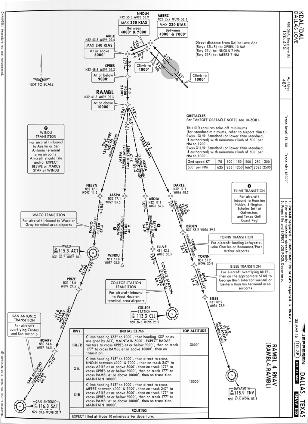 Chart Wise: Standard Instrument Departure | Flying