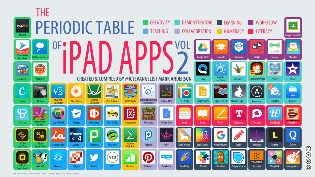 Periodic Table Of Ipad Apps By Mark Anderson Ictevangelist