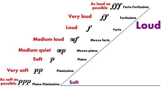 dynamics of music Dice music diddle rudiments didgeridoo didjeridu dies irae dièse diesis difference tone dim dimin  dynamics, pianissimo: maurice ravel: boléro (opening, flute).