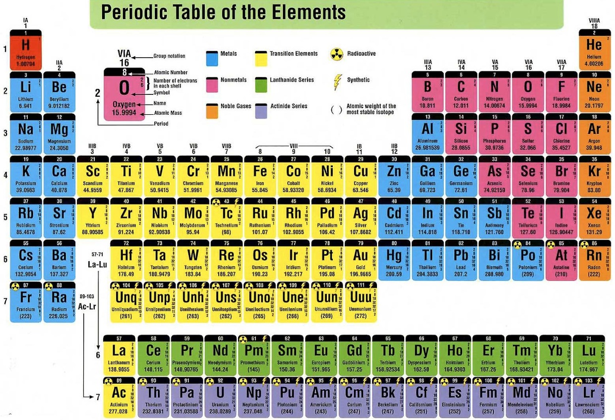 Periodic table of elements thinglink for P table of element
