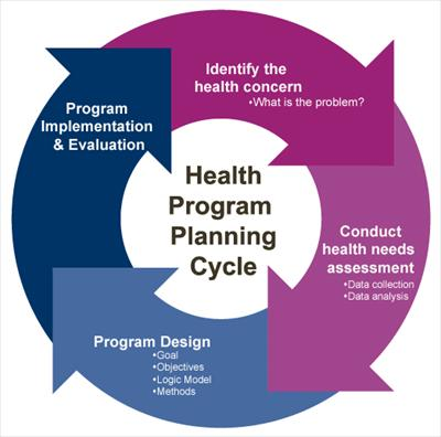 interactive model of program planning To day working reality of most program planners 5 program planning models model allows program planners to address a number of.