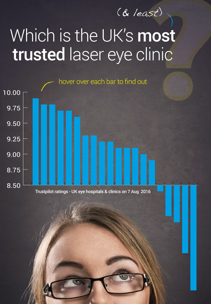 most trusted laser eye clinic