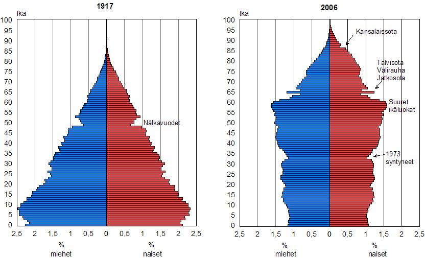 Väestönkehitys