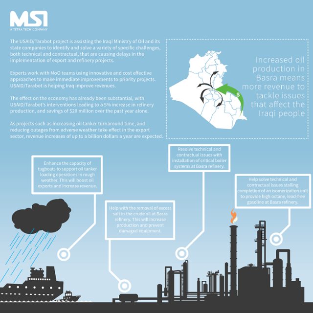 Making Oil Revenue Work for the Iraq People | MSI