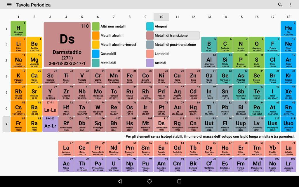 tabla periodica de ortografia pdf