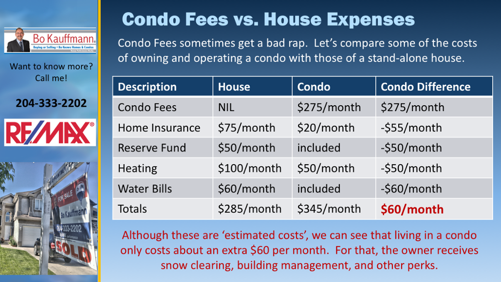 Condo Fees vs. House Expenses - Putting Fees Into Perspective