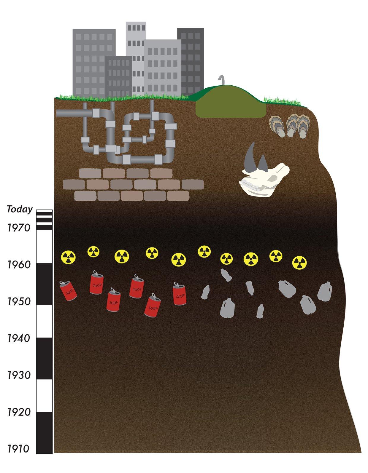 Anthropocene cross section
