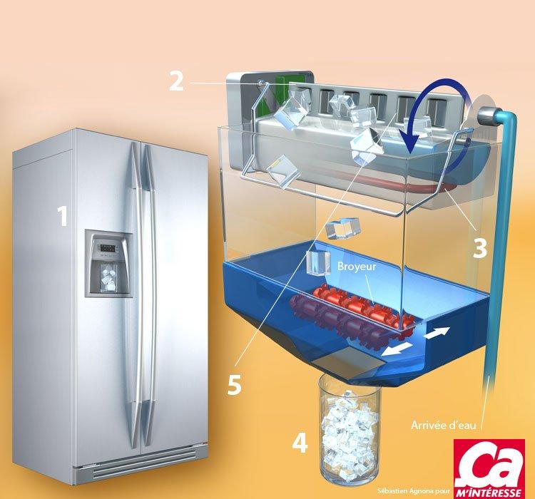 frigidaire réfrigérateur machine à glaçons brancher plus grand site de rencontres Afrique du Sud